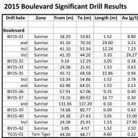2015 BLVD Significant Drill Results